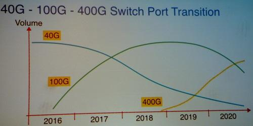 数据中心呼吁800GE规范出炉
