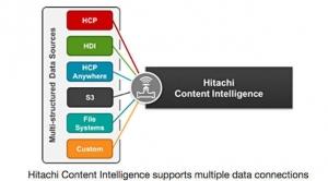 HDS拥抱HCI――注意,这指的可不是超融合基础设施