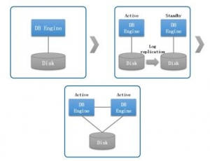 详解K-DB RAC集群下的锁机制管理(一) ――K-DB与锁技术的演进