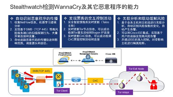 思科Stealthwatch让WannaCry无计可施