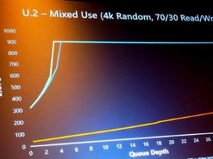 终于等到美光展示3D XPoint驱动器!