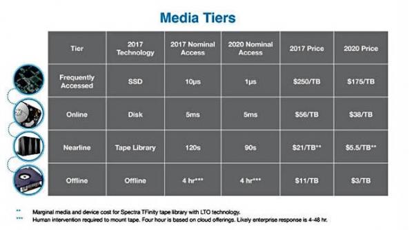 分析报告:IBM将成为唯一的磁带厂商