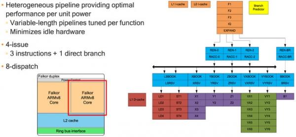 高通公司将骁龙芯片设计人员调往ARM服务器芯片部门