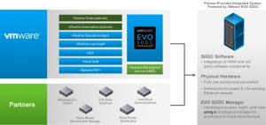 EVO SDDC:两个小时给你一个8000虚拟机的私有云!