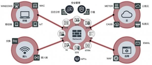 Fortinet新中文名诠释新安全体系