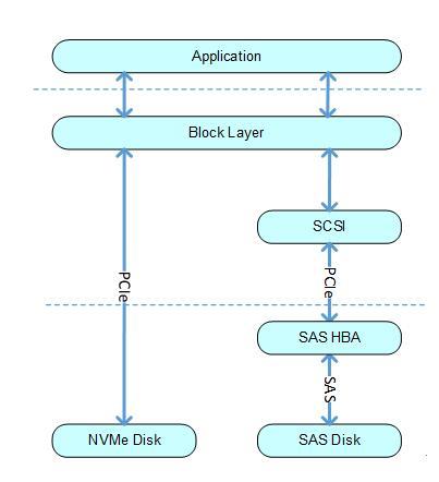 全闪存存储时代 NVMe到底是什么?