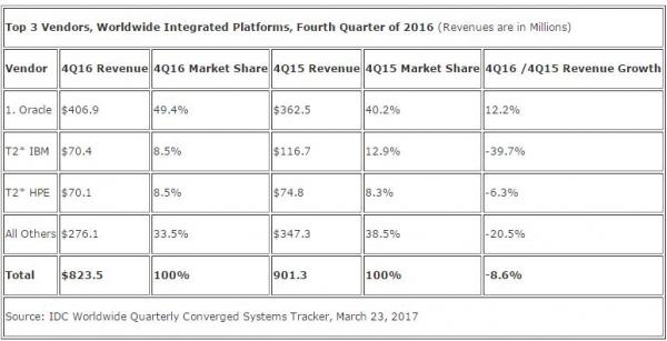 IDC:2016年第四季度全球融合系统收入同比减少1.4%