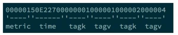 十分钟看懂时序数据库(I)——存储篇