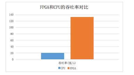 揭秘国内首款FPGA云服务器的诞生始末和行业价值