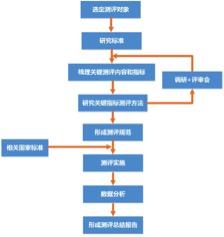 """""""货到人""""仓储机器人测评成果发布会在京顺利召开"""