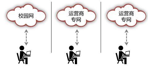 高校智慧运营BRAC方案助力燕山大学打造三方网络共享平台
