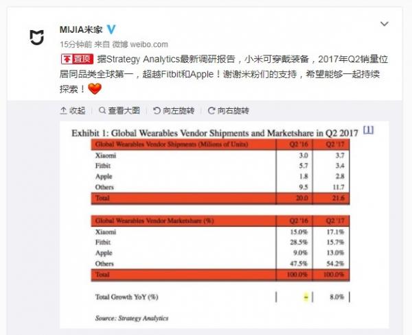 SA最新数据:小米可穿戴设备出货量位列全球首位