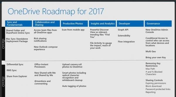 微软的OneDrive将在2017年第二季度推出差分同步功能