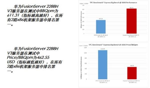 打破TPCx-BB测试记录又怎样,会玩Hadoop大数据应用吗?