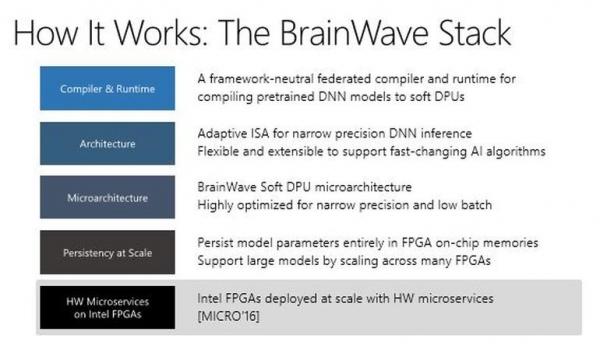 """微软推出""""实时人工智能""""平台 将使Azure变为""""人工智能云"""""""