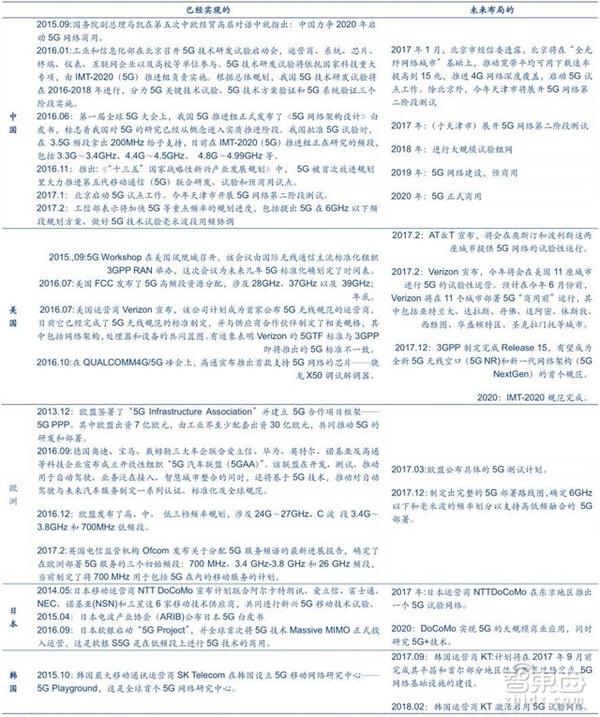5G产业链大观:2020年4.2万亿美元 中国有先发优势