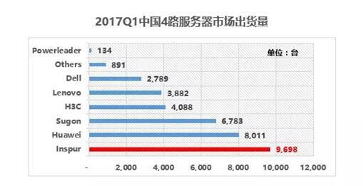 IDC:2017年Q1浪潮服务器销售额中国第一
