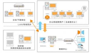 湖南麒麟发布云桌面 助力安全国产化应用