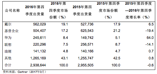 Gartner:2016年第四季度全球服务器收入降低1.9%,出货量下滑0.6%