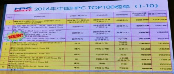 2016中国高性能计算机TOP100排行公布 第一名无悬念