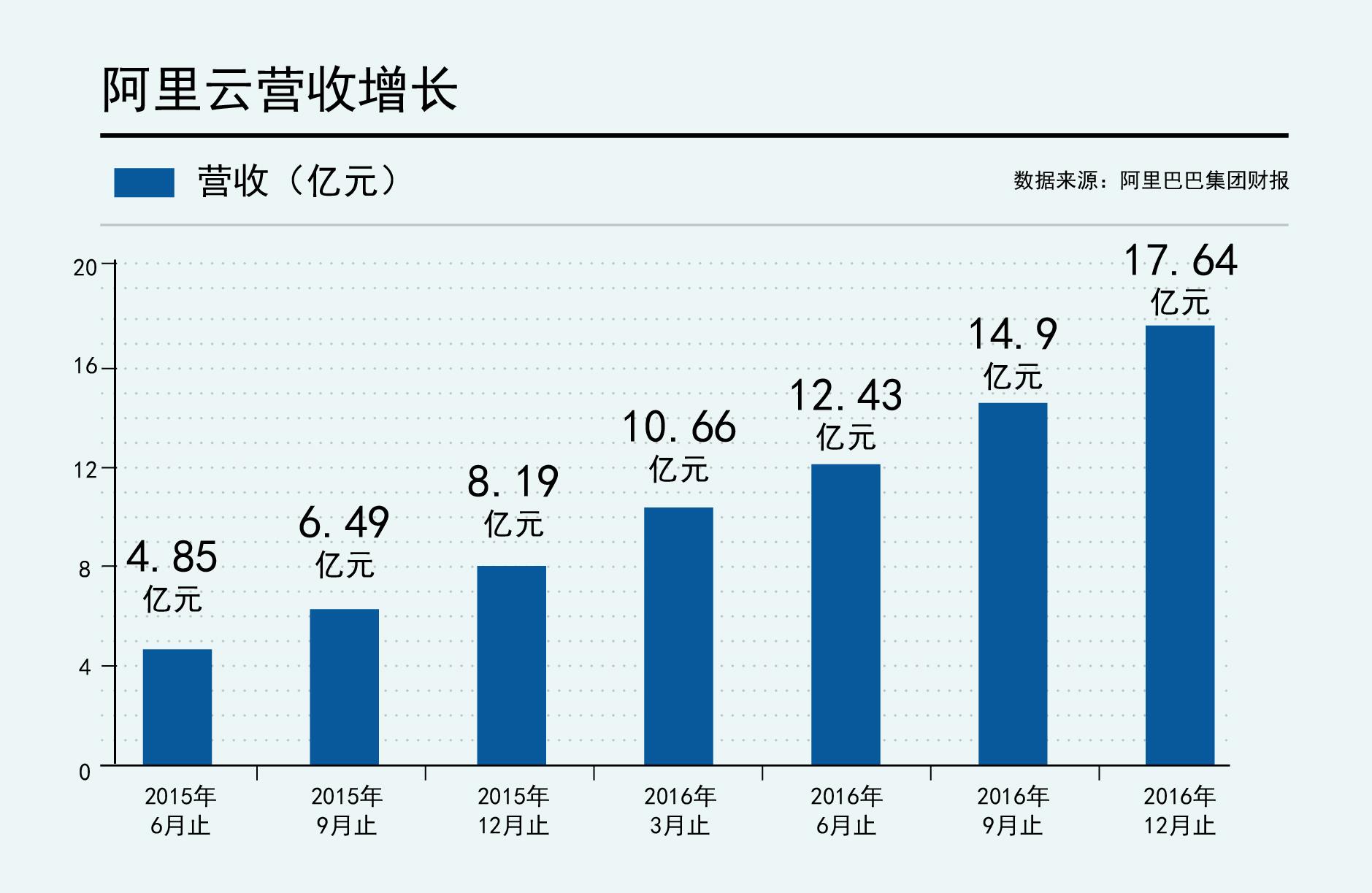 阿里巴巴公布2017财年Q3财报阿里云连续第7个季度规模翻番