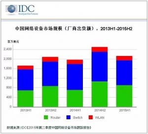 2015年上半年交换机、无线市场竞争加剧,华为、信锐增长迅速
