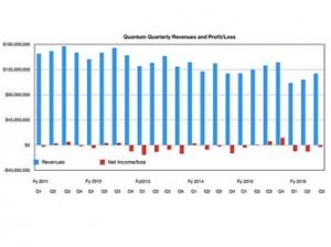 昆腾公司稍感安慰:向外扩展存储业务营收有所提升
