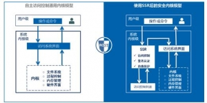 浪潮SSR为青岛公共信用信息平台增添中国锁