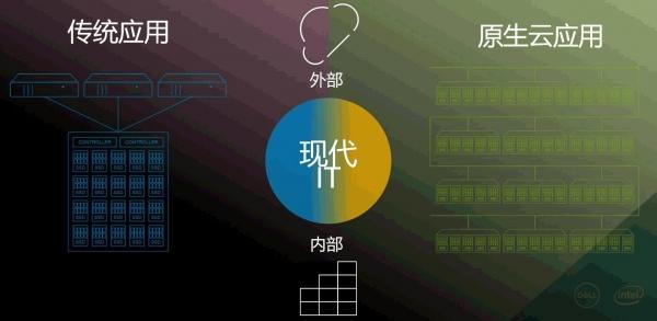 「混合云四部曲」:变革、创新、加速、发展