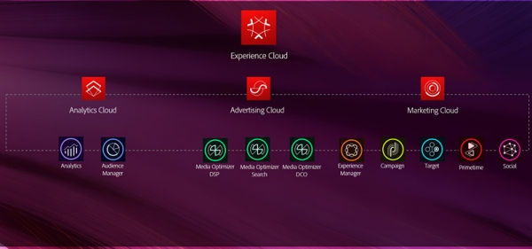 Adobe Experience Cloud:整合三朵云 让企业实现品牌的快速发展