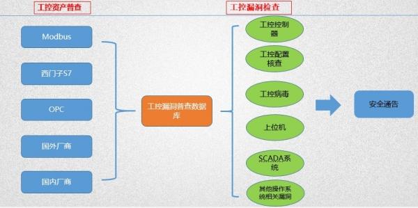 烽火18台系列之十五: 工控资产普查与漏洞安全检测