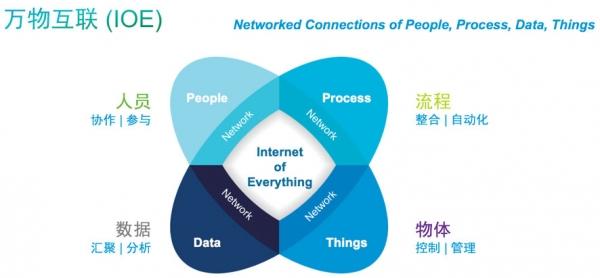 CTO下午茶: 当我们谈论万物互联时,我们在谈论什么?