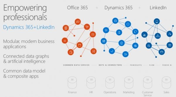 微软Build 2017大会:从Windows、Azure和Dynamics中学到的经验教训
