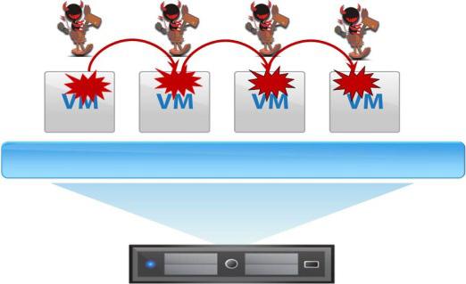 别让虚拟化成为永恒之蓝的下一个攻击目标