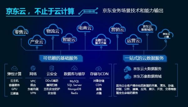 京东云鲁扬:以云为基 用数据驱动变革
