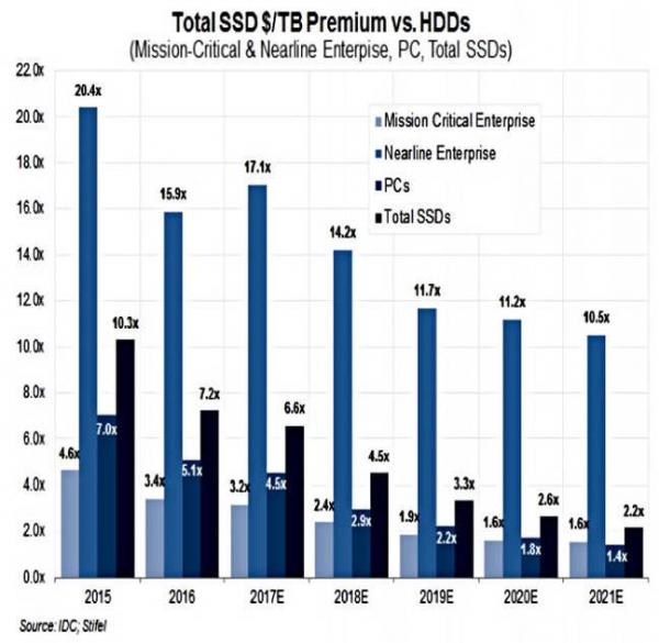 分析:SSD相比磁盘的溢价将有所下滑