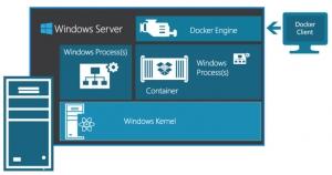 微软推出新的Windows Server 2016技术预览版:支持Windows Container