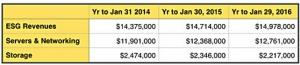 根据数字来看,戴尔迫切需要将存储业务整体交由EMC打理