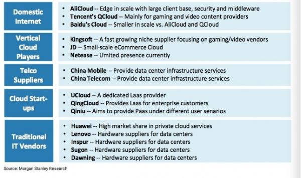 大摩:公共云计算市场在中国起飞,阿里云持续领导市场