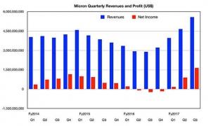 DRAM需求高涨助力Micron收入创下新高