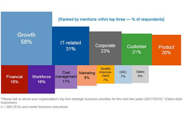 Gartner CEO调研:数字业务转型推动IT重新成为企业核心竞争力