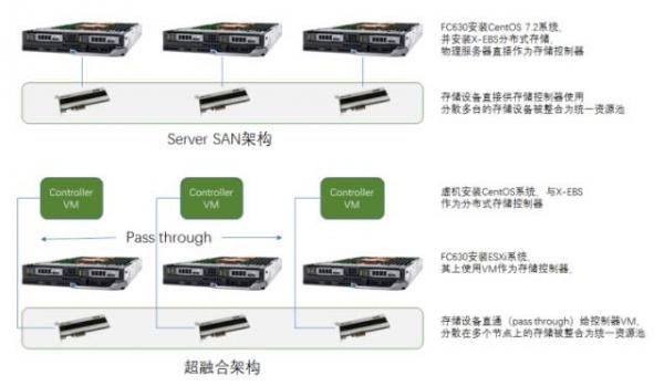 一小时部署Server SAN,还有超融合!
