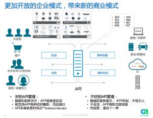 CA API管理:拥抱开放 万事皆应用
