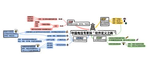 """科技行者 思维导图:中国电信专家探""""软件定义之路"""""""