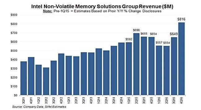 英特尔闪存贡献8亿美元收入 XPoint将成为增长引擎