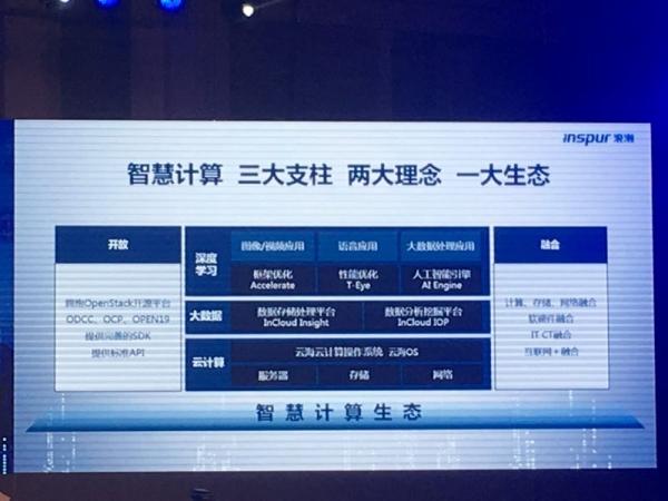 聚焦CBD应用场景 浪潮M5新一代服务器加速智慧计算落地