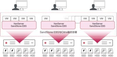 杉岩弹性块存储EBS助东风小康构建高效云桌面