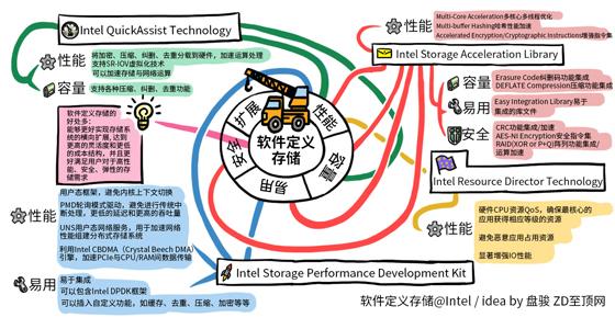 科技行者 思维导图:英特尔技术如何推动软件定义存储