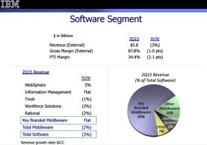 IBM二季度软件收入58亿美元 软件表现对公司重塑至关重要