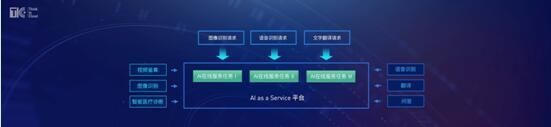 协助人工智能落地的UCloud下一代AI as a Service平台